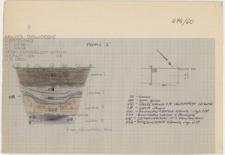 KZG, I 96 C, IV 96 A, profil archeologiczny S wykopu