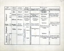 Tablica stratygraficzna wydm oraz zawartości kulturowej stanowisk wydmowych występujących w pradolinie Wisły w okolicach Warszawy